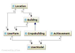 social_game_classes_diagram